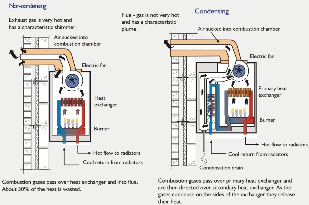 modern central heating industrial gas boiler wiring diagram