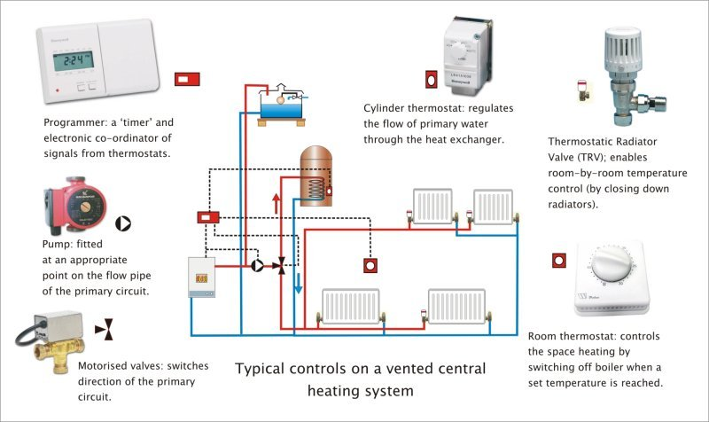 Modern central heating 4 central heating controls ccuart Images