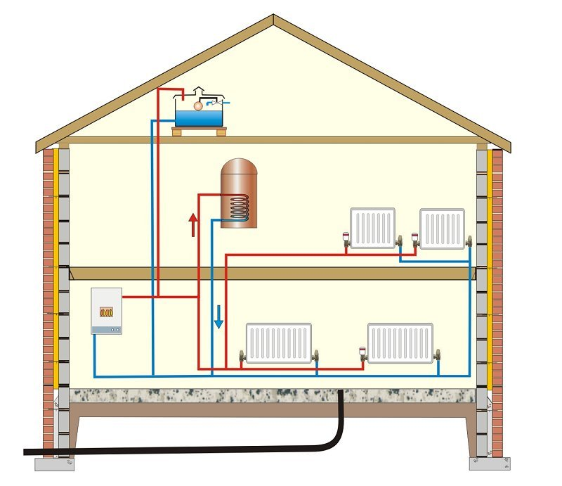 Modern central heating for Electric heating system for house
