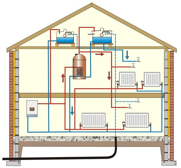 Modern central heating House heating systems