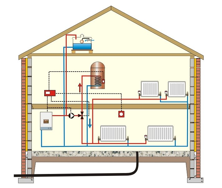 heating system, the one on the left includes a vented hot water  cylinder  it is possible to use a mains-fed pressurised hot water cylinder  (with an