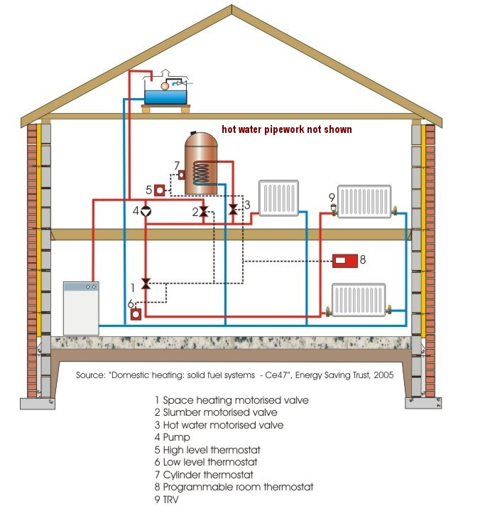 Modern central heating for Gas home heating systems