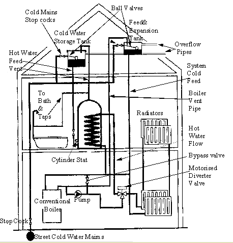 RM7840L1018 together with British Gas Up1 Wiring Diagram together with Central Heating Design also How Does A Y Plan Central Heating 3 Port Mid Position Motorised Valve Work together with Wiring Diagram York Air Conditioner. on wiring diagram for honeywell programmer