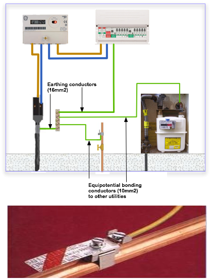 equipotential_bonding technical support shower consumer unit wiring diagram at bakdesigns.co